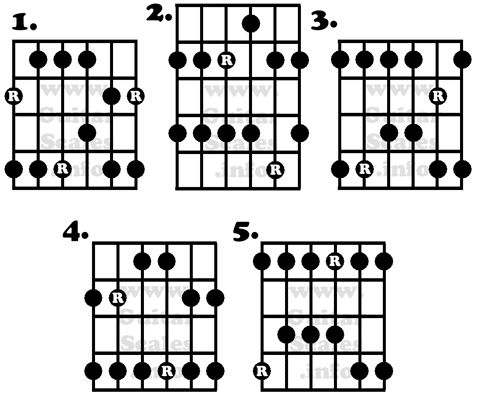 Guitar guitar major scales tabs : 1000+ ideas about Pentatonic Scale on Pinterest | Guitar lessons ...