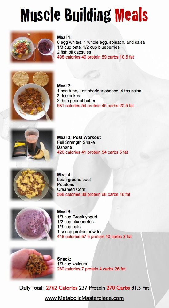 Muscle Building Meal Plan - make sure it fits your macros first!!!! But for a lot of men at the gym who are looking to add lean mass? This is a nice starter...