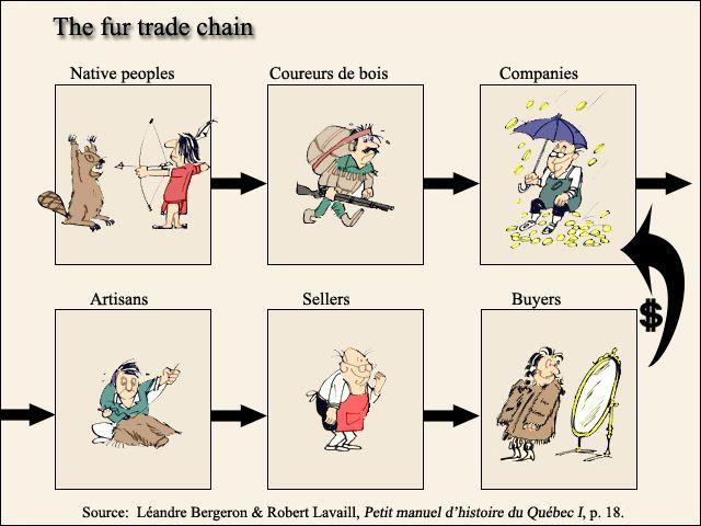 Fur trade chain