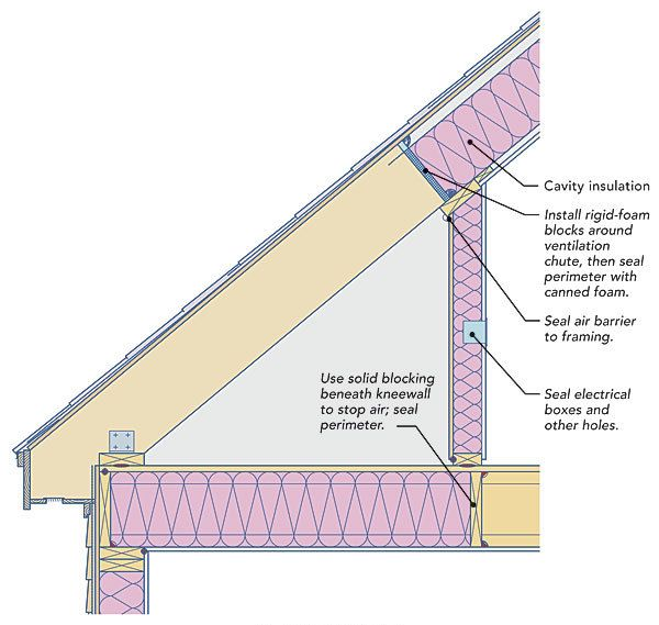 17 Best Ideas About Insulating Attic On Pinterest Roof