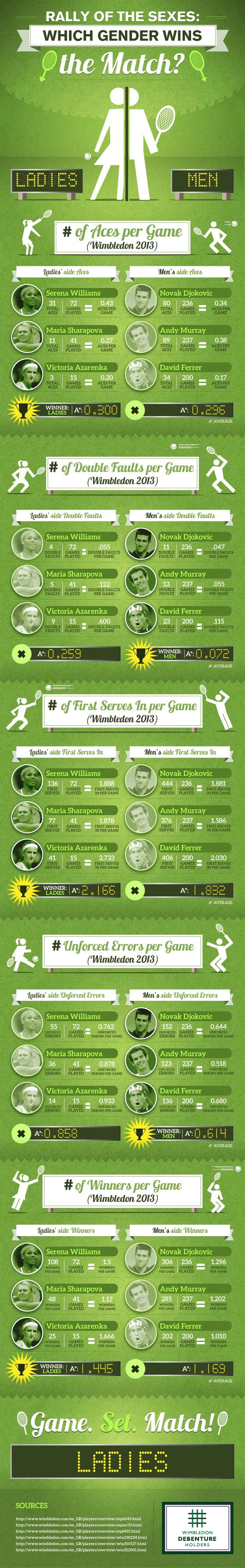 #INFOgraphic > Wimbledon 2013 Scores: Discover which gender dominates the tennis courts based on scores and records from Wimbledon 2013. Do you think that women can't do it like men? See this infographic first.  > http://infographicsmania.com/wimbledon-2013-scores/?utm_source=Pinterest&utm_medium=INFOGRAPHICSMANIA&utm_campaign=SNAP