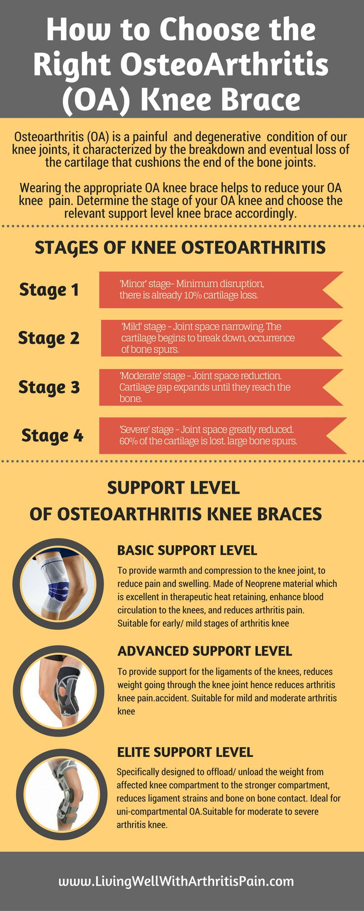 How To Choose The Right OsteoArthritis Knee Brace - Living Well With Arthritis…