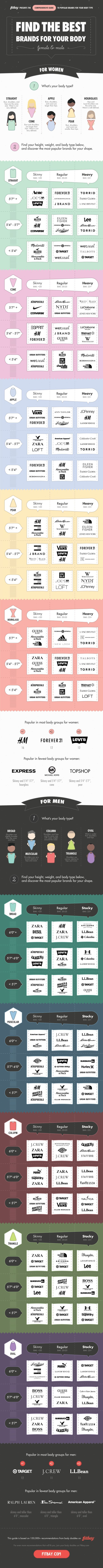 This Graphic Recommends the Best Clothing Brands for Your Body Type                                                                                                                                                                                 More
