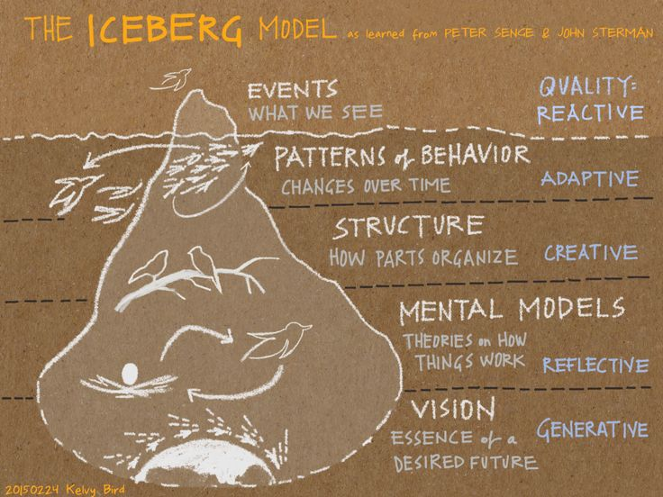Kelvy Bird: The Iceberg applied to scribing