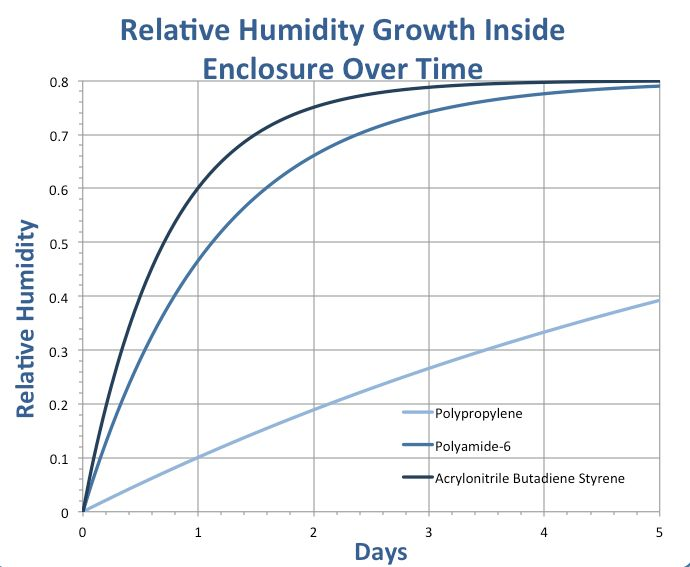 1000 ideas about relative humidity chart on pinterest humidity chart storing fruit and. Black Bedroom Furniture Sets. Home Design Ideas