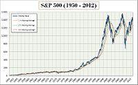 S&P500 (1950-12).jpg