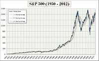 s&p, dow jones stock charts 1920-2015, Image Search | Ask.com