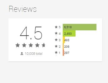 It's been a while since we've launched Listonic on Google Play Store in 2009. And recently we won 10 k reviews on Google Play with a final score 4.5! What does it mean? Are we one of the best grocery shopping lists for Android? ;-) #smartshopping #shoppingtips #grocerylist