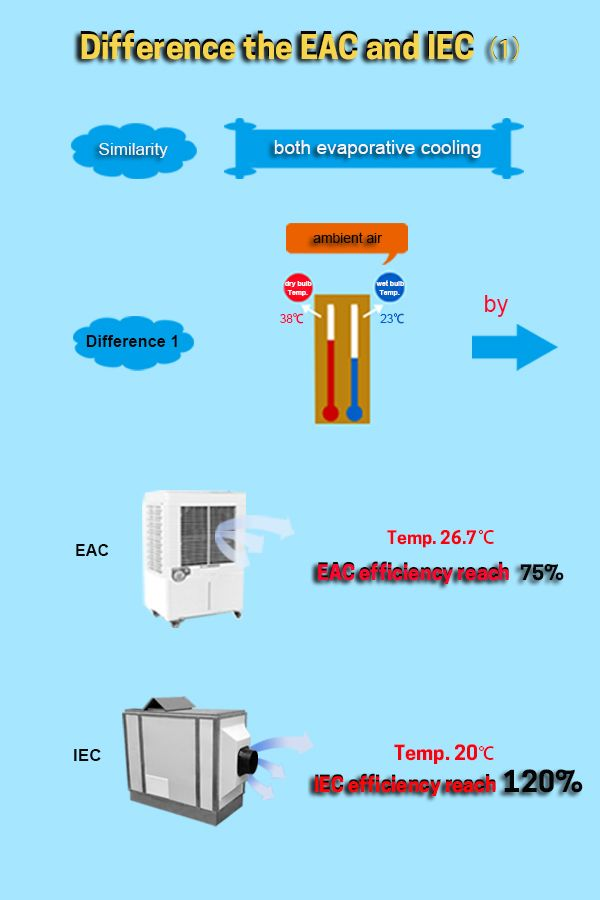 Difference The Evaporativeaircooler Eac And