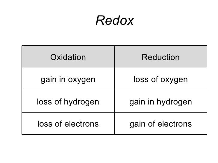 1425 best ideas about - Chemistry - on Pinterest | Redox reactions ...