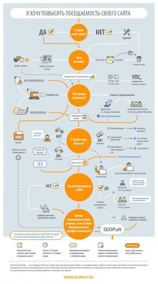 Ассоциация Корпоративных Медиа Украины Как повысить посещаемость сайта: алгоритм действий.