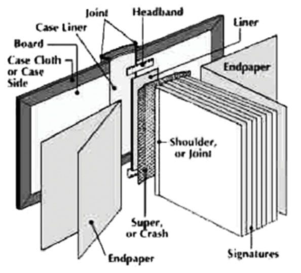Case Diagram from uniquebindery.com