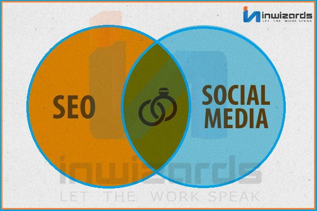 Is social the new #SEO? Visit:- www.inwizards.com