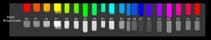 Peak Color Chart by balloonwatch on DeviantArt I don't think I posted this up yet, but these are general values of how grayscale translates to really saturated colors.  All of the colors are at 100 saturation 100 brightness.   The grayscale is how they look in proof preview under a grayscale device simulation. The numbers are the brightness value of the grayscale version.  So the bright yellow is like a 97 brightness gray while a deep blue is around 27 brightness.     How can we use this?…