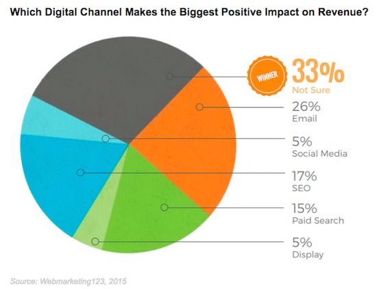 Marketing Strategy - Which Digital Marketing Tactic Has the Biggest Revenue Impact? : MarketingProfs Article