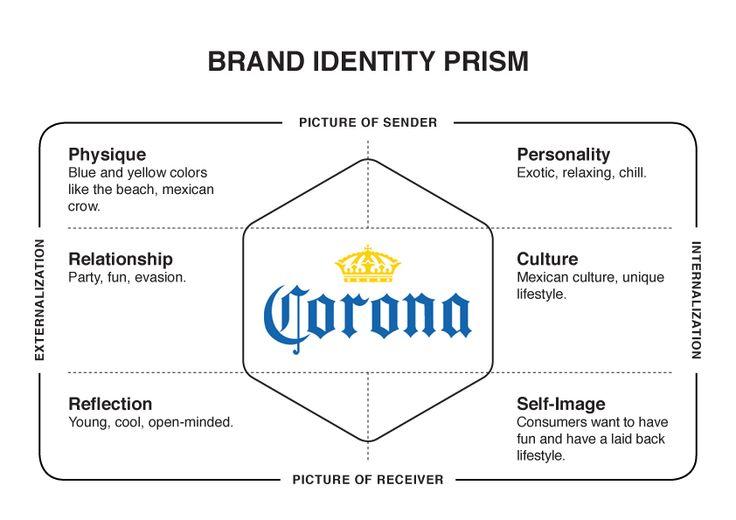 Brand Management Notes 0