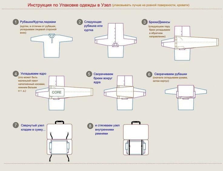 Упаковка одежды в чемодан
