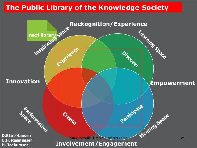 The Public Library of the Knowledge Society D.Skot-Hansen C.H. Rasmussen H. Jochumsen Innovation Reckognition/Experience