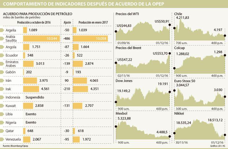 Los ganadores y perdedores con el recorte de la Opep