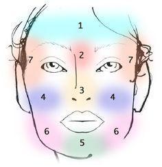 « Dis moi où sont tes boutons et je te dirai ce qui les provoque » : la technique du « face mapping »
