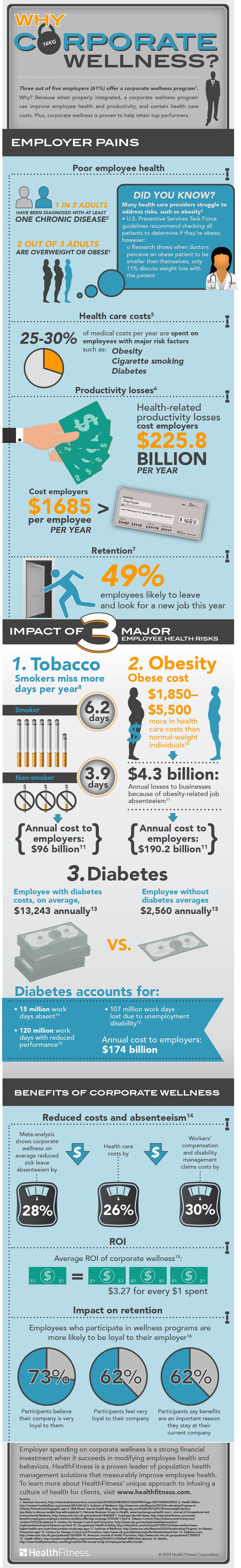 Corporate Wellness infographic about how wellness programs can improve employee health and productivity and contain health care costs.