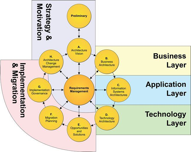 How To Move From Business Analyst To Business Architect Process Street Business Analyst Enterprise Architecture Business Process Management