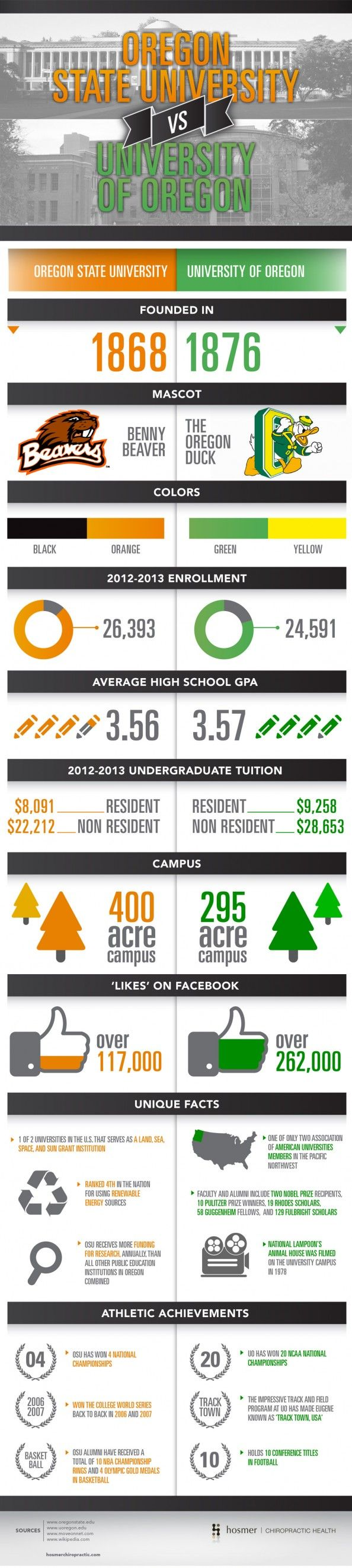 Oregon State University vs. University of Oregon  Infographic