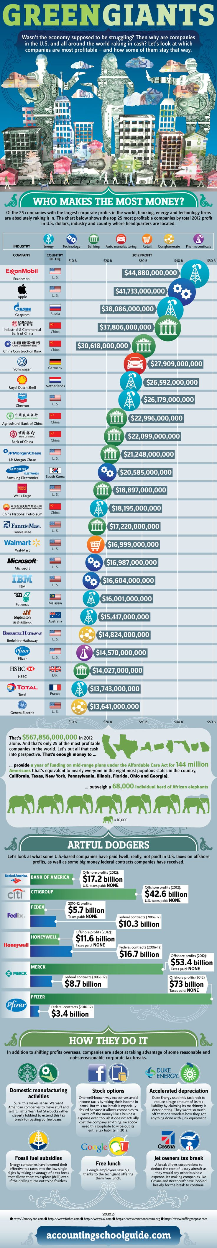 Green Giants: Who Makes The Most Money   #Infographic #Economy #Money