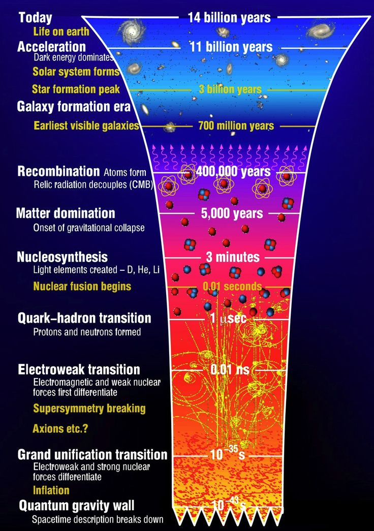 The Origins of the Universe: the Big Bang- illustrates the main events occurring in the history of our Universe. The vertical time axis is not linear in order to show early events on a reasonable scale. The temperature rises as we go backwards in time towards the Big Bang and physical processes happen more rapidly.