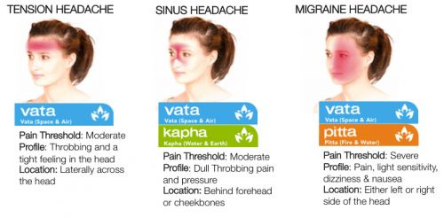 The first step in the prevention of headaches is to understand how it manifests. And the first step in this understanding is to grasp the nature of the headache. In both Western and Ayurvedic medicine, headaches fall into three categories:  Tension, Sinus, & Migraine.  (Some of us experience all three at once!)