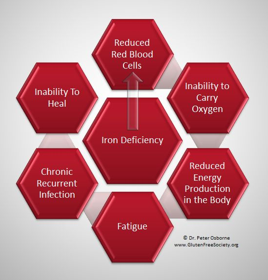 Research links gluten sensitivity and iron deficiency anemia. Many patients with celiac disease suffer with chronic anemia, fatigue, weight gain, and...