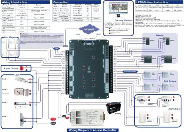 Access Control Wiring Diagram Wiring Diagram And Hernes Intended For Door Access Control System Wiring Diagram Per Access Control Access Control System Diagram