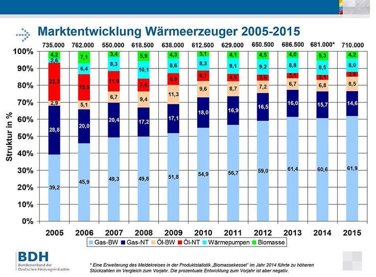 Erneuerbare Energien in über 60% der 2015 fertiggestellten Wohngebäude - http://www.immobilien-journal.de/immobilienmarkt-aktuell/erneuerbare-energien-in-ueber-60-der-2015-fertiggestellten-wohngebaeude/