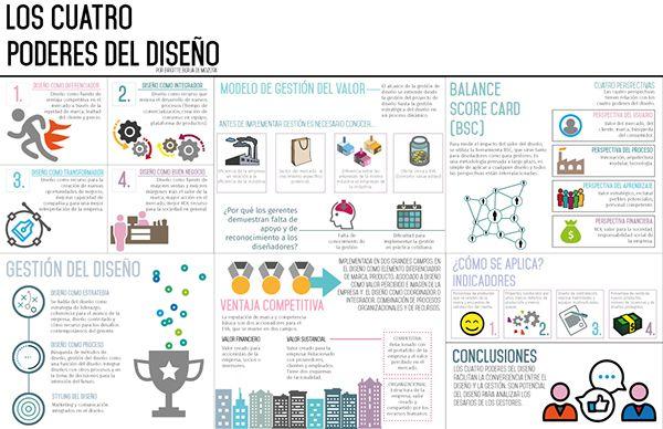 Los 4 poderes del diseño. Infografía.
