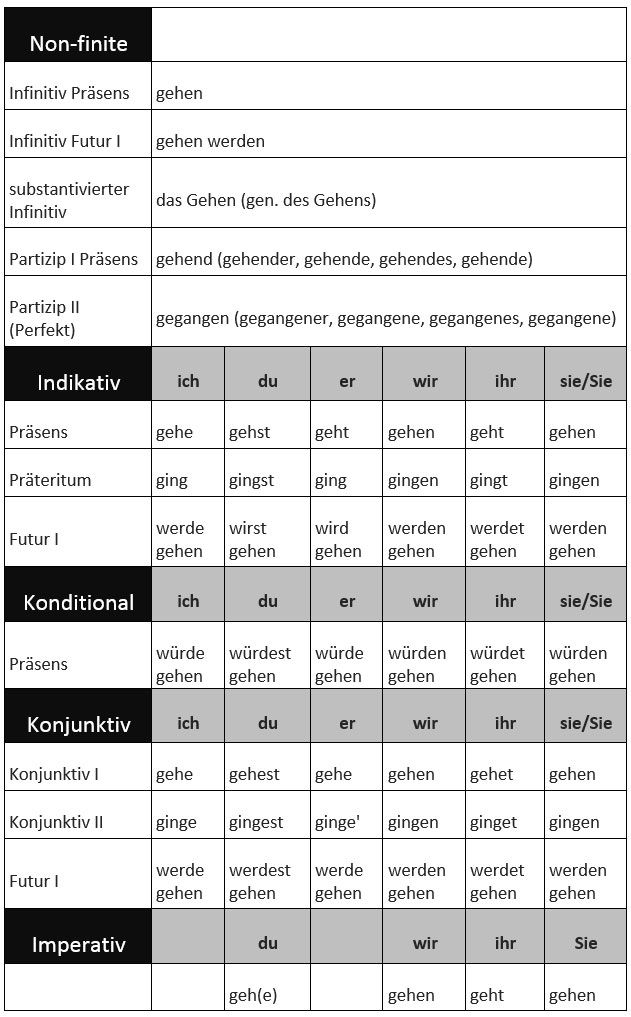 German for Beginners: How to Conjugate Irregular Verbs. - learn German,verbs,grammar,german