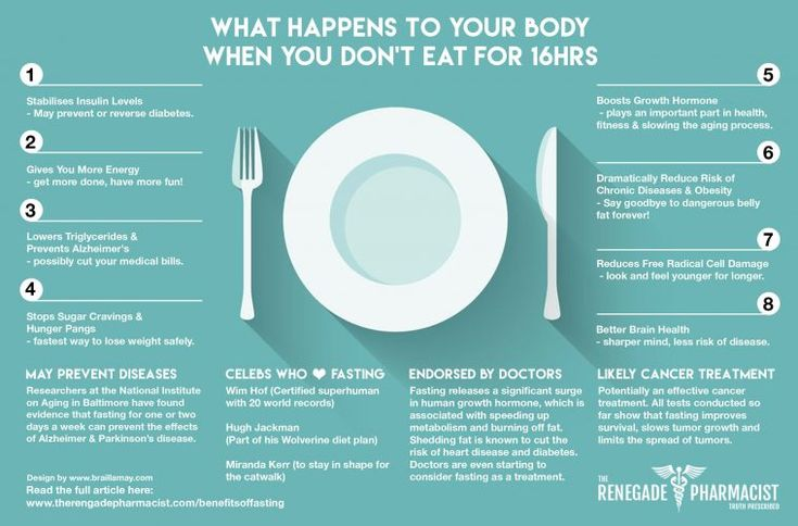 Here is a detailed description of what happens to your body when you fast for 16…