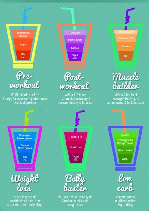 What to drink and when for workout and weightloss!