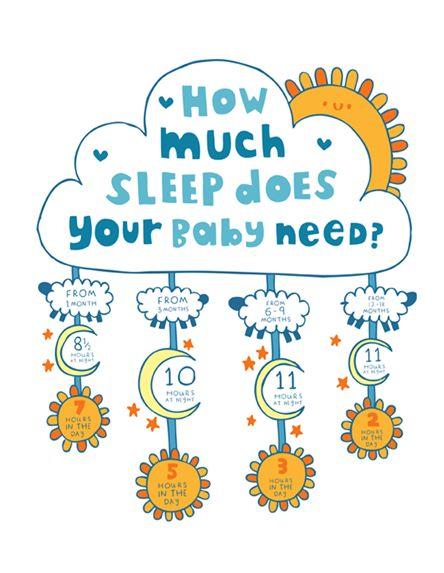 Babys need sleep. Good to know