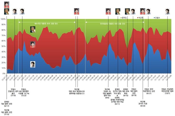새우깡소년 / Day of Blog :: 2012년 대선 후보 3인, 소셜 분석을 떠나 소셜 미디어 대화 중심으로 특징을 재해석 하다