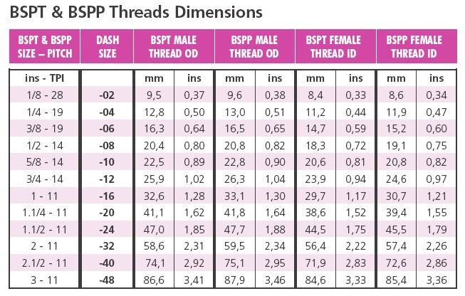 Metric Bsp Thread Chart In 2020 Thread Size Chart Chart Thread