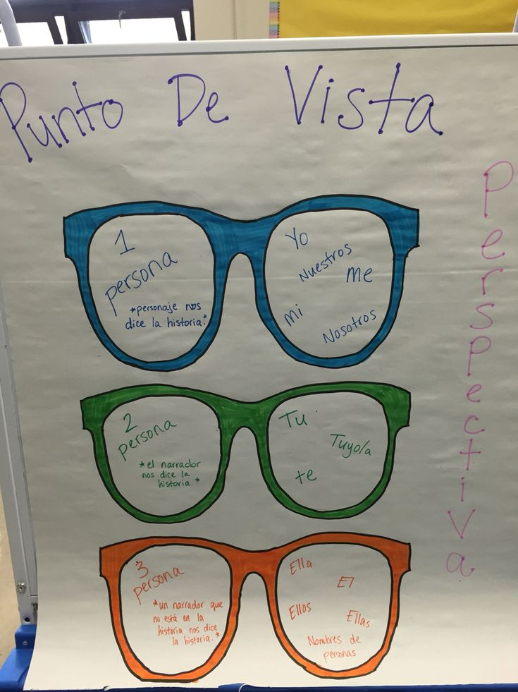 Punto de vista anchor chart. Point of view/perspective.