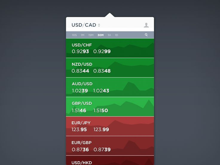 Forex Rates Screen Dropdown