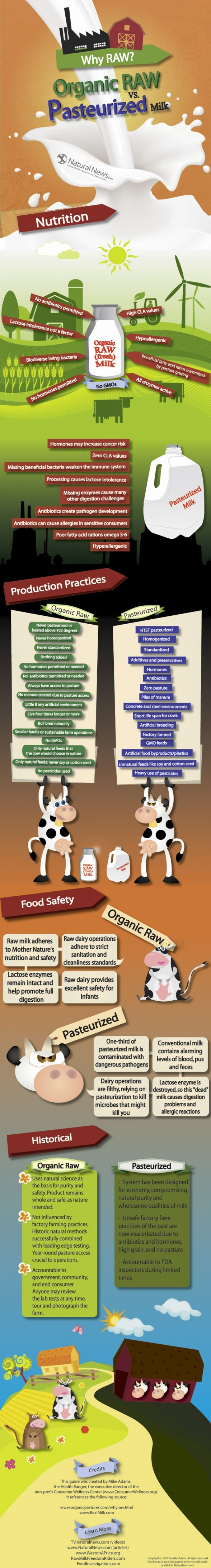 Raw-vs-Pasteurized-Milk-v2: Infographic Food, Raw Milk, Milk Infographic, Organizations Infographic, Healthy Eating, Health Infographic Dairy, Organizations Raw, Pasteur Milk, Real Food