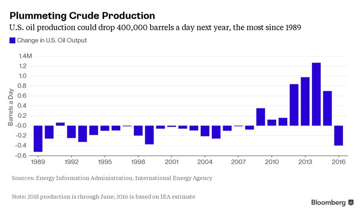 Oil Speculators Most Bullish on U.S. Crude Price in Two Months - Bloomberg Business