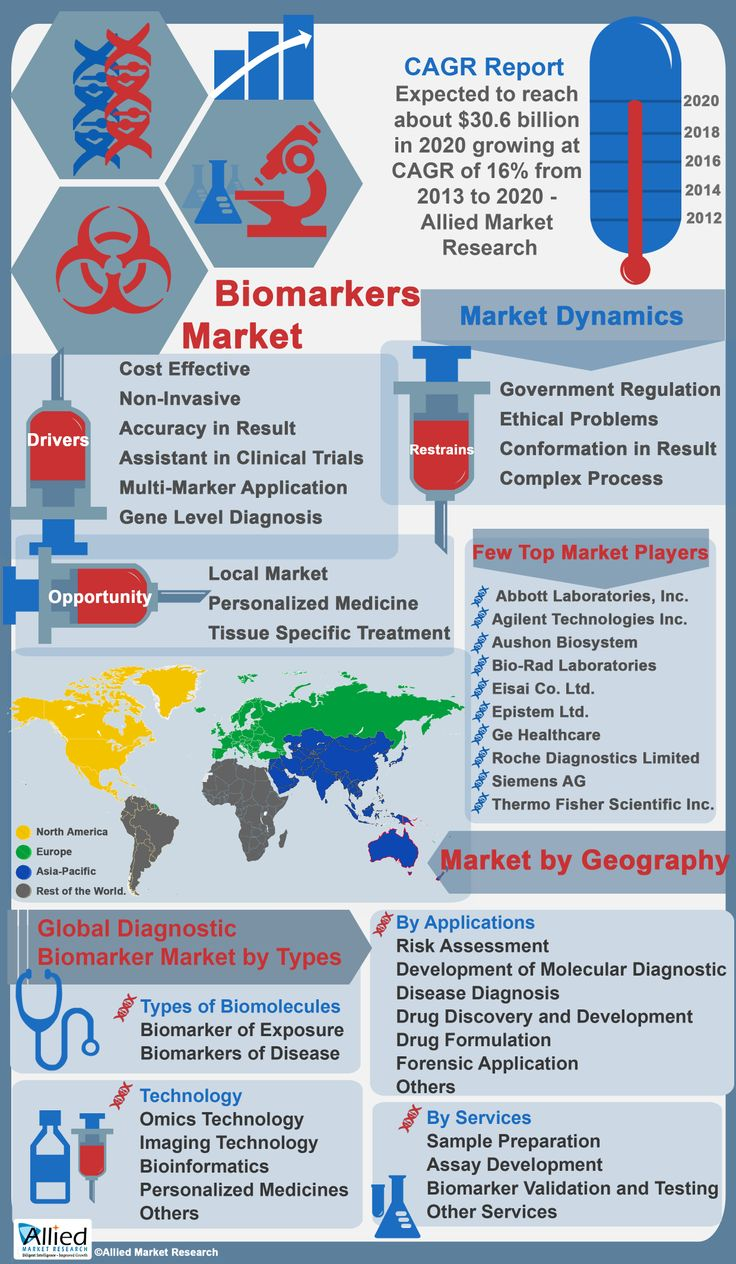 82 best images about Market Research Infographics on Pinterest