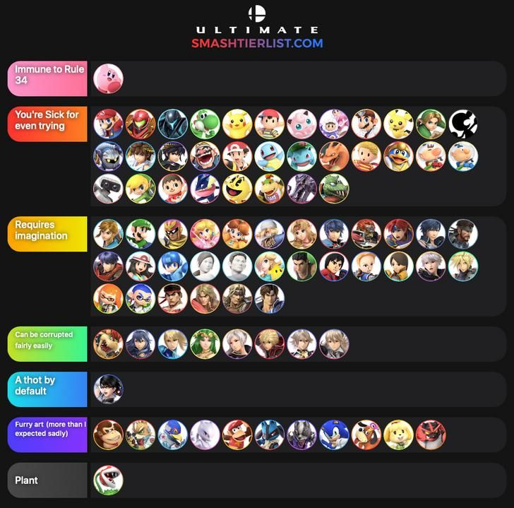 I Made A SSBU Tier List Showing how easily characters are