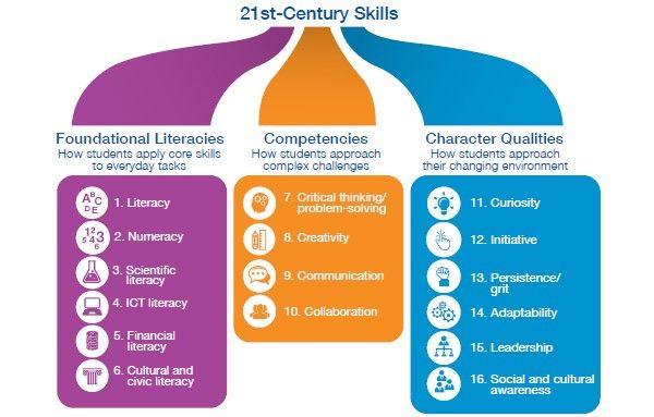 16 vaardigheden van de 21ste eeuw