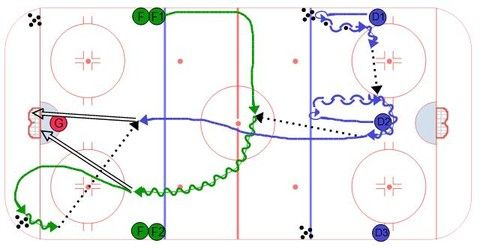 Regroup Center Outlet Hockey Drill