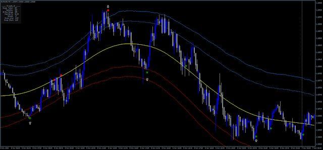Super Point Signal Indicators