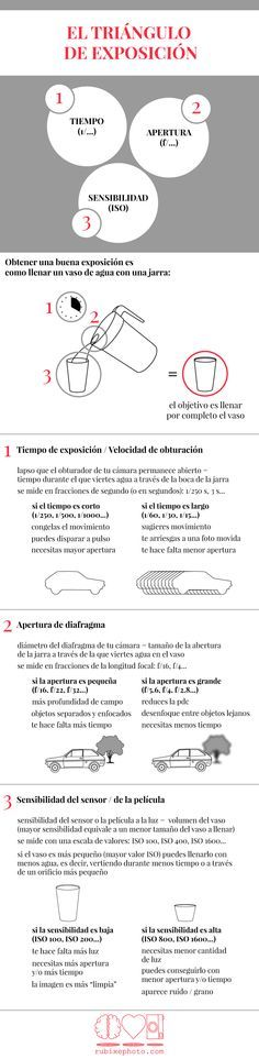 Infografía sobre el concepto fundamental de la técnica fotográfica: el triángulo de exposición. Comprende visualmente la base de la Fotografía y descubre las relaciones entre apertura de diafragma, velocidad de obturación y sensibilidad.